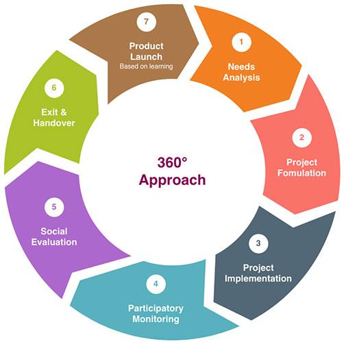 360 Approach